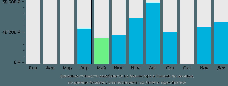 Динамика стоимости авиабилетов из Манчестера в Шанхай по месяцам