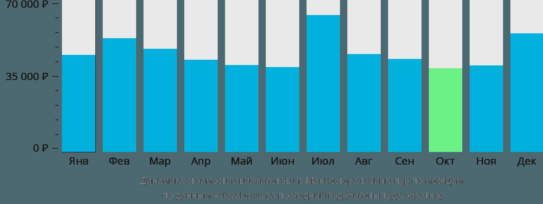 Динамика стоимости авиабилетов из Манчестера в Сингапур по месяцам