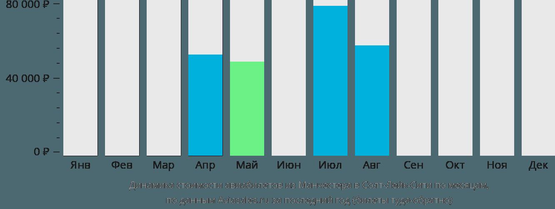 Динамика стоимости авиабилетов из Манчестера в Солт-Лейк-Сити по месяцам