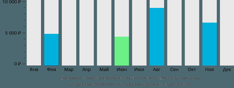 Динамика стоимости авиабилетов из Манчестера в Шеннон по месяцам