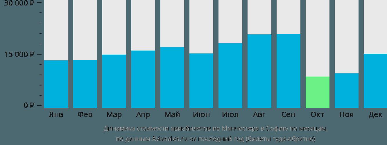 Динамика стоимости авиабилетов из Манчестера в Софию по месяцам