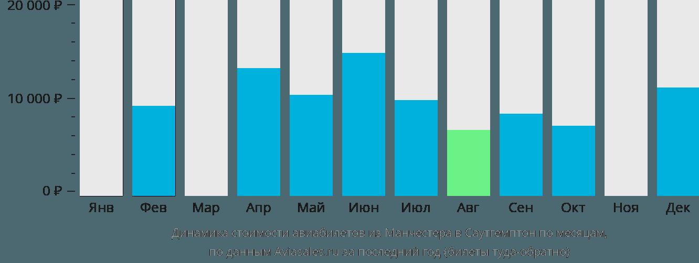 Динамика стоимости авиабилетов из Манчестера в Саутгемптон по месяцам