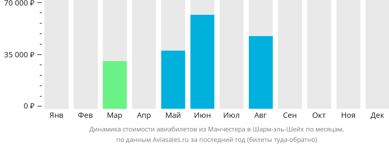 Динамика стоимости авиабилетов из Манчестера в Шарм-эль-Шейх по месяцам