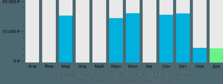 Динамика стоимости авиабилетов из Манчестера в Штутгарт по месяцам