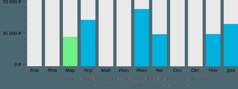 Динамика стоимости авиабилетов из Манчестера в Екатеринбург по месяцам