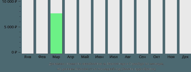 Динамика стоимости авиабилетов из Манчестера в Страсбург по месяцам