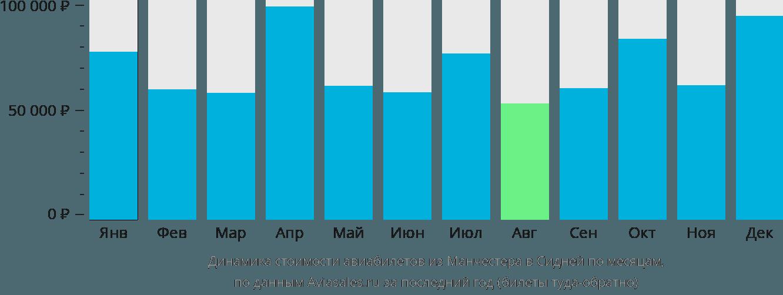 Динамика стоимости авиабилетов из Манчестера в Сидней по месяцам