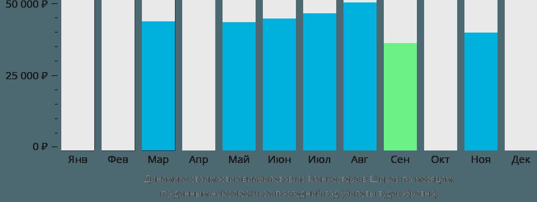 Динамика стоимости авиабилетов из Манчестера в Шираз по месяцам