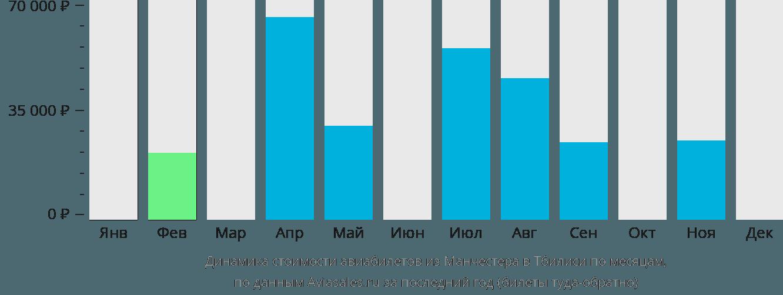 Динамика стоимости авиабилетов из Манчестера в Тбилиси по месяцам