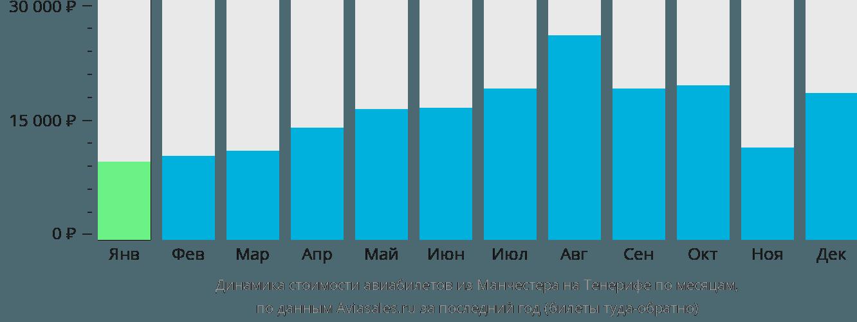 Динамика стоимости авиабилетов из Манчестера на Тенерифе по месяцам