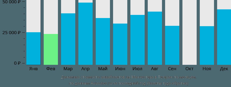 Динамика стоимости авиабилетов из Манчестера в Тегеран по месяцам