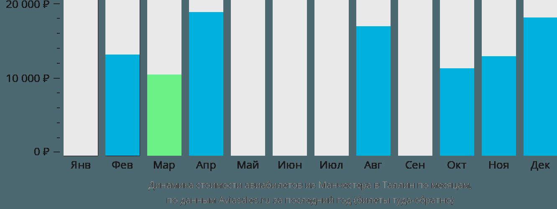 Динамика стоимости авиабилетов из Манчестера в Таллин по месяцам