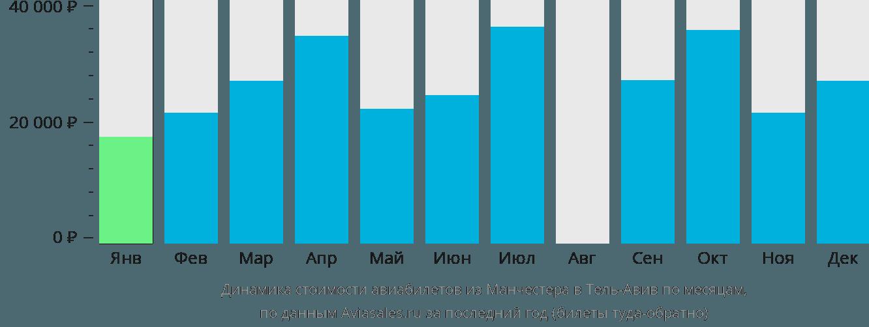 Динамика стоимости авиабилетов из Манчестера в Тель-Авив по месяцам