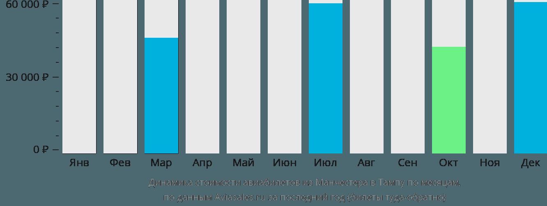 Динамика стоимости авиабилетов из Манчестера в Тампу по месяцам
