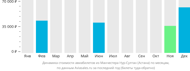 Динамика стоимости авиабилетов из Манчестера Нур-Султан (Астана) по месяцам
