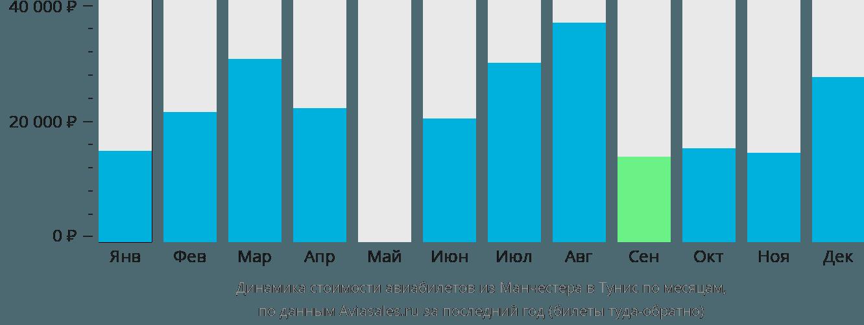 Динамика стоимости авиабилетов из Манчестера в Тунис по месяцам