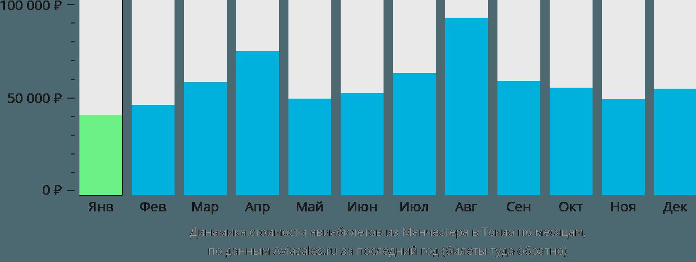 Динамика стоимости авиабилетов из Манчестера в Токио по месяцам