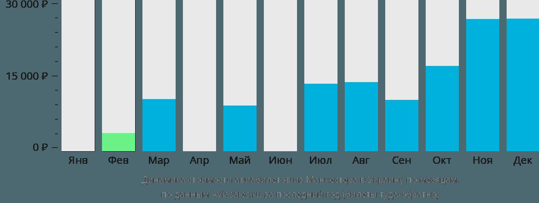 Динамика стоимости авиабилетов из Манчестера в Украину по месяцам