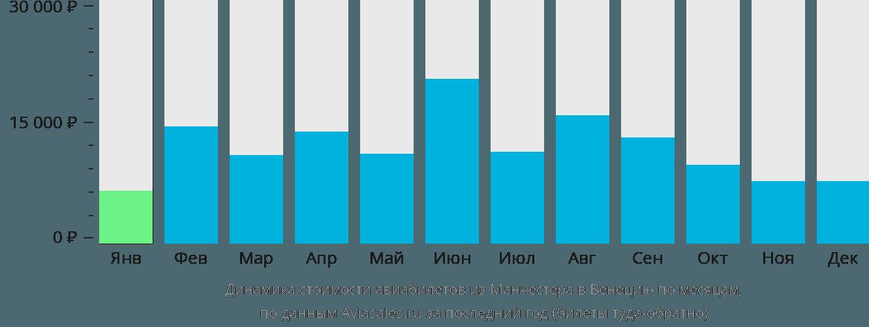 Динамика стоимости авиабилетов из Манчестера в Венецию по месяцам