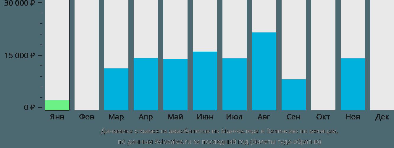 Динамика стоимости авиабилетов из Манчестера в Валенсию по месяцам