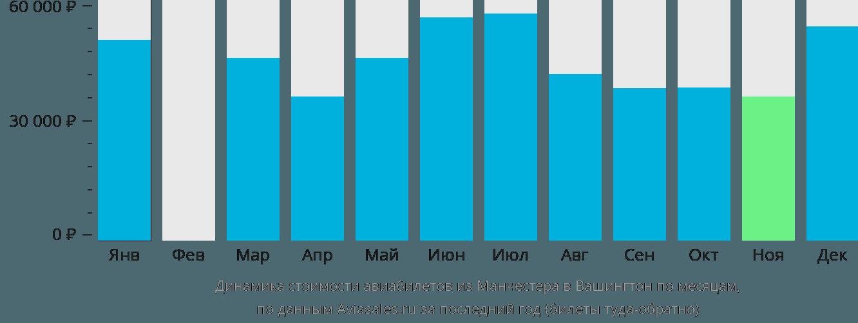 Динамика стоимости авиабилетов из Манчестера в Вашингтон по месяцам