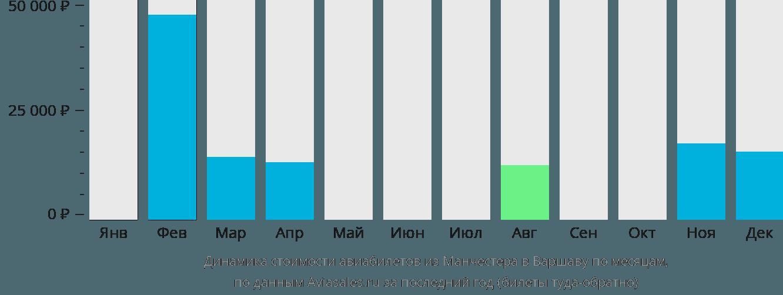 Динамика стоимости авиабилетов из Манчестера в Варшаву по месяцам