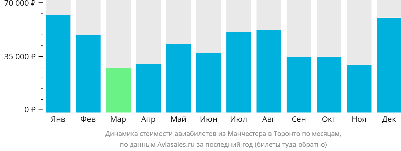 Динамика стоимости авиабилетов из Манчестера в Торонто по месяцам