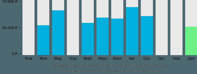 Динамика стоимости авиабилетов из Манчестера в Ванкувер по месяцам