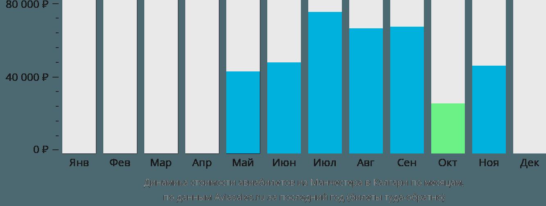 Динамика стоимости авиабилетов из Манчестера в Калгари по месяцам