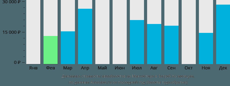 Динамика стоимости авиабилетов из Манчестера в Загреб по месяцам