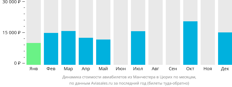 Динамика стоимости авиабилетов из Манчестера в Цюрих по месяцам