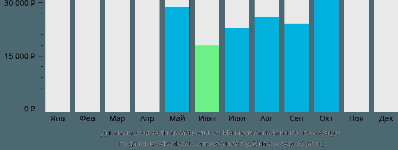Динамика стоимости авиабилетов из Манчестера на Закинтос по месяцам