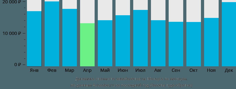 Динамика стоимости авиабилетов из Манауса по месяцам