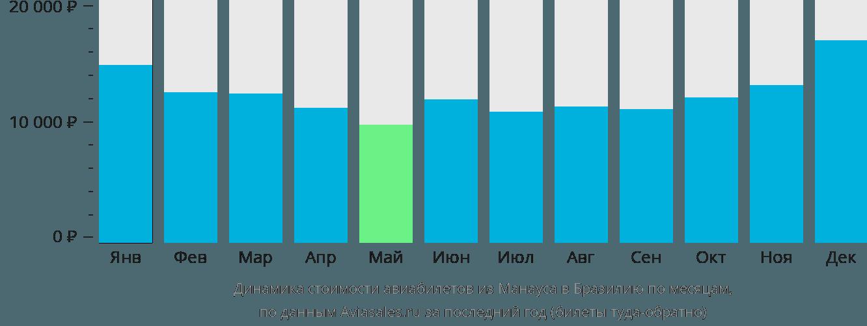 Динамика стоимости авиабилетов из Манауса в Бразилию по месяцам