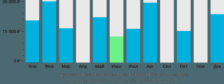Динамика стоимости авиабилетов из Манауса в Куритибу по месяцам