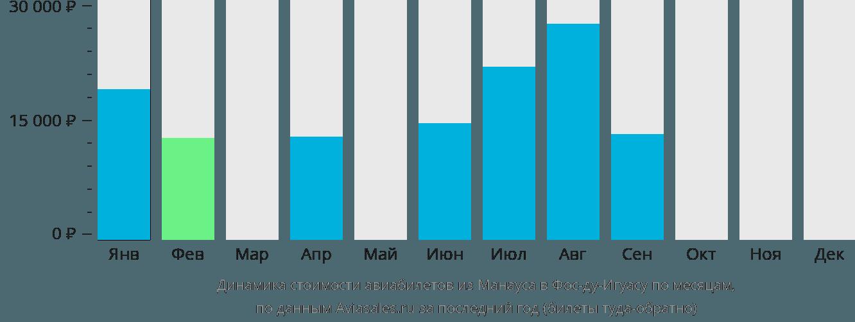 Динамика стоимости авиабилетов из Манауса в Фос-ду-Игуасу по месяцам