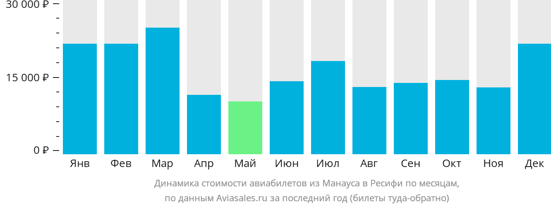 Динамика стоимости авиабилетов из Манауса в Ресифи по месяцам