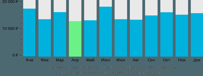 Динамика стоимости авиабилетов из Манауса в Рио-де-Жанейро по месяцам