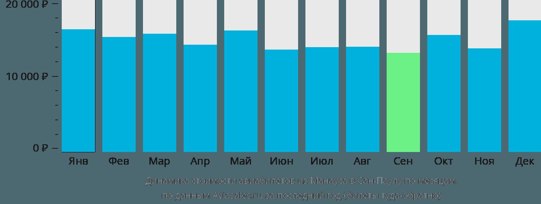 Динамика стоимости авиабилетов из Манауса в Сан-Паулу по месяцам