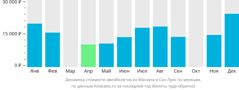 Динамика стоимости авиабилетов из Манауса в Сан-Луис по месяцам