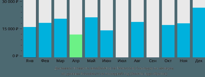 Динамика стоимости авиабилетов из Манауса в Сальвадор по месяцам