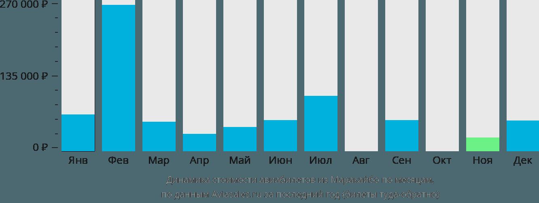 Динамика стоимости авиабилетов из Маракаибо по месяцам