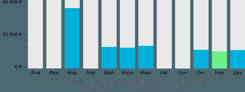 Динамика стоимости авиабилетов из Маракайбо на Арубу по месяцам