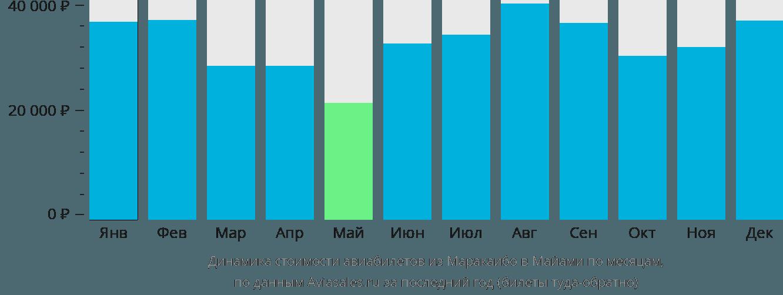 Динамика стоимости авиабилетов из Маракайбо в Майами по месяцам