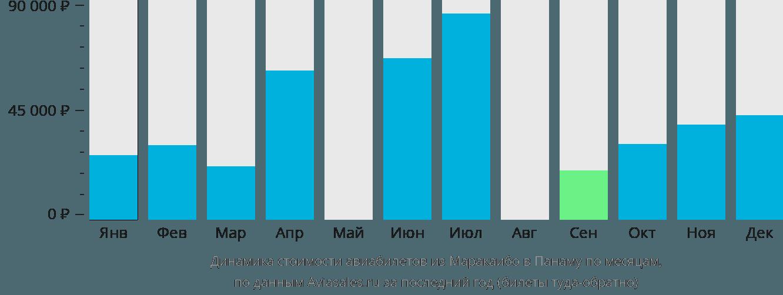 Динамика стоимости авиабилетов из Маракаибо в Панаму по месяцам