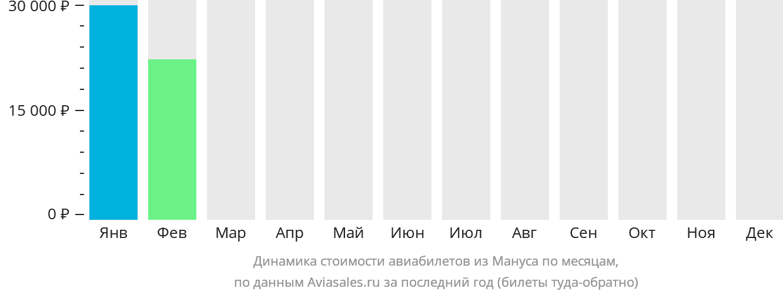 Динамика стоимости авиабилетов из Острова Манус по месяцам