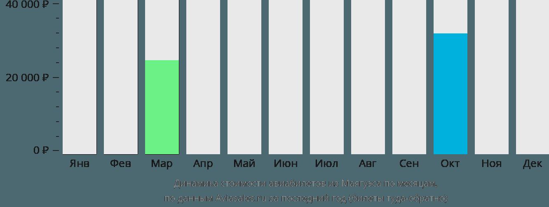 Динамика стоимости авиабилетов из Маягуэса по месяцам