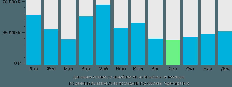 Динамика стоимости авиабилетов из Момбасы по месяцам