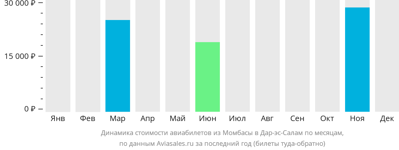 Динамика стоимости авиабилетов из Момбасы в Дар-эс-Салам по месяцам