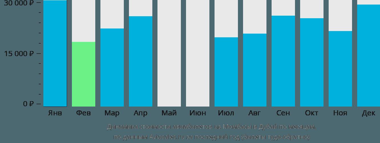 Динамика стоимости авиабилетов из Момбасы в Дубай по месяцам